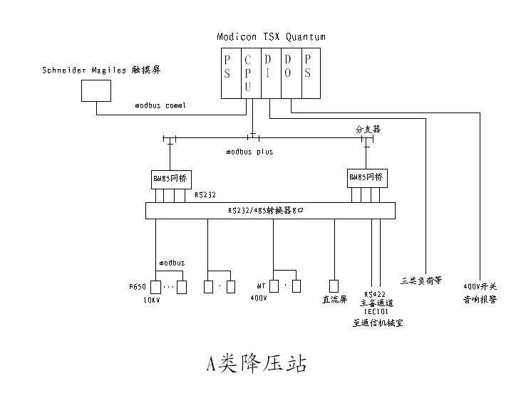 轨道交通电力监控系统站控层结构简图