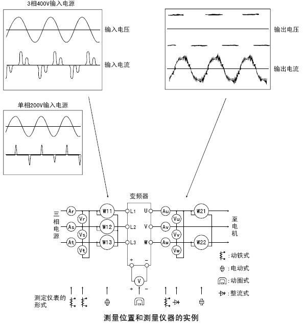 变频器输入输出的电压电流波形及测量