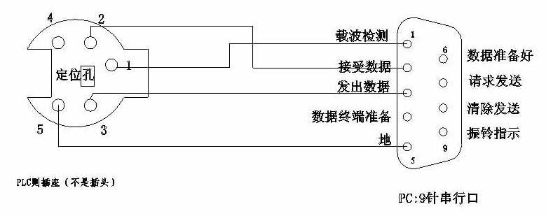 求助:松下fp1-c型plc编程电缆