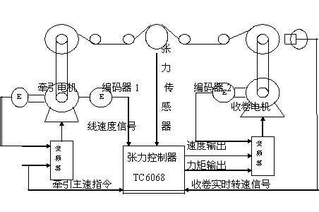 讨论安川变频器+tc6068张力控制器控制低张力问题