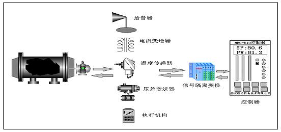 hmzk-31-Ⅱ型钢球磨煤机综合控制系统-专业自动化