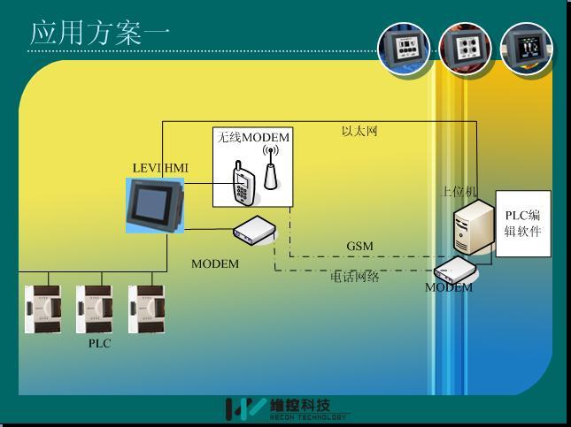 可以随时远程下载plc程序,也可以调试新的程序,方便您的后期维护.