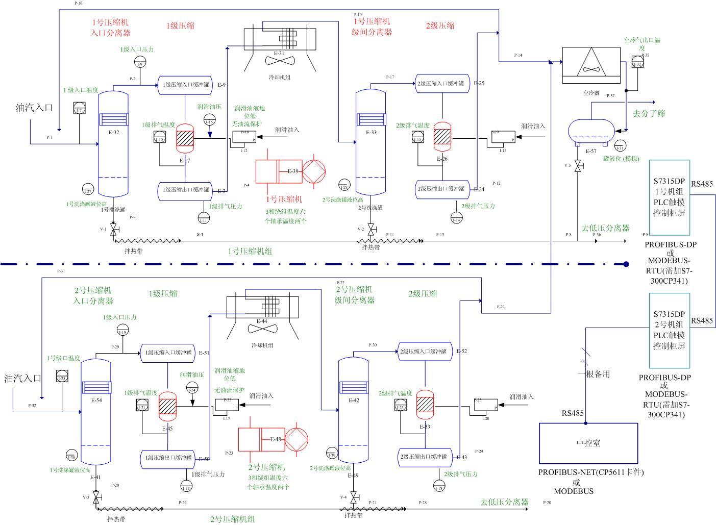 说明: 1.压缩机主要用于油田的采油(气举)和轻烃处理. 2.驱动方式主要有电驱动和燃气燃油驱动. ------------------------------------------- 标题的工艺流程图是6KV电驱动,轻烃处理的压缩机系统结构示意图. 回复贴中的是,燃气燃油驱动的气举压缩机(向地层注气).