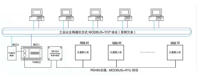 S系列I/O产品是北京西姆宏公司针对工业测控应用中组态软件和PLC日渐广泛而设计生产的新一代智能化I/O产品。S系列I/O产品依据不同的型号可以向使用者提供模入(AI)、模出(AO)、开入(DI)、开出(DO)等现场信号输入/输出通道,其适用范围为常规工业秒级测控应用。 S系列I/O产品的设计理念是使用户可用较低的成本,很少的工作量实现现场数据的收集和一般性的控制工作。北京西姆宏公司希望借助于仪器仪表和工控产品的多年制造经验与技术积累,使S系列I/O产品做到象普通仪表一样易于设置、调试和掌握。不仅能为工控