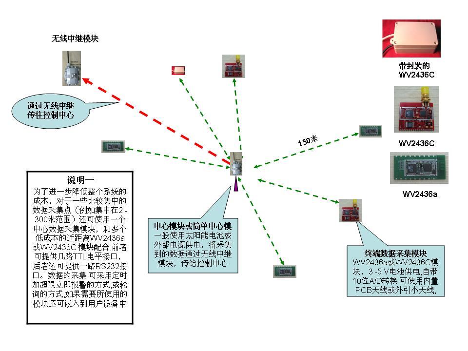 高压线路及农村变压器的无线远程监控-专业自动化