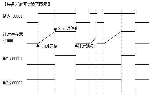 s2:当定时时间到了后(10s),定时器的计时寄存器41000停止累加,00001