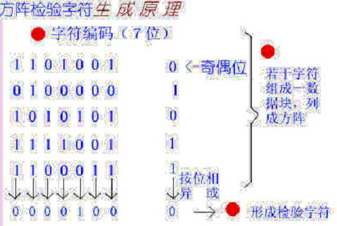 """最简单的检错方法是""""奇偶校验"""",即在传送字符的各位之外,再传送1"""