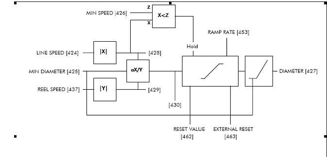 欧陆590,西门子6ra70在直流调速系统中的应用