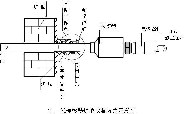 引用氧化锆氧传感器原理及应用图片