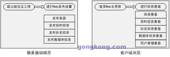 组态王基于第二代Web发布平台的信息整合解决方案