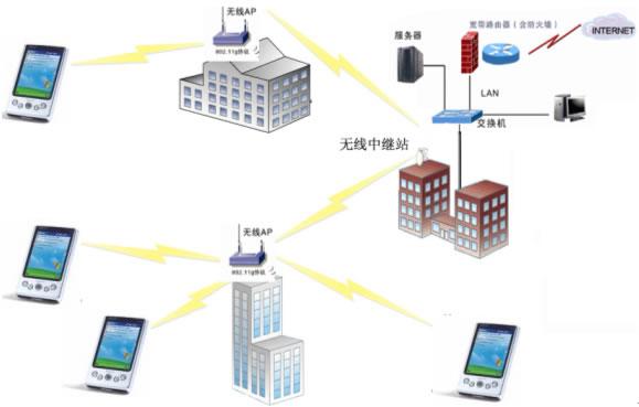pda在无线局域网的拓扑图