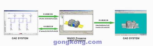 WAGO Proserve让电气设计更加简便
