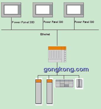 贝加莱倾心推出又一力作——Power Panel 300/400系列人机操作界面