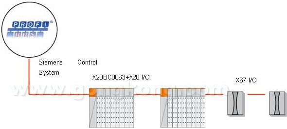 贝加莱B&R X20总线控制器,开启全开放的控制时代