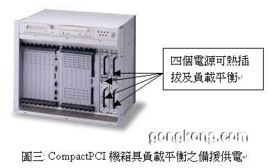 劃世紀通訊革命ComactPCI寬頻通刑天降落