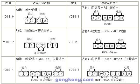 雅达yd831系列 单交流电压智能数显表