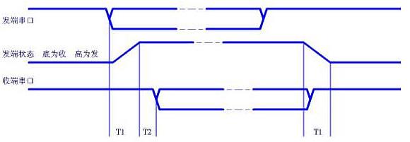 D21DH主要特点 透明式数据传输,无需改变原有通信程序及连接方法; 具有TTL、RS232、RS485半双工、RS485全双工多种电平接口; 内装E²ROM及看门狗电路,可掉电记忆设置参数; 采用CRC检验,可验出传输中全部错误; 具有组网通信模式,便于点对多点通信; 频率源采用VCO/PLL频率合成器,可方便灵活地通过串口设置频点; 工业级产品设计,工作温度范围宽,可适合野外工作; 大面积的散热设计,可长时间连续发射; 具有良好的发射匹配,辐射场强大、单位功率通信距离远;