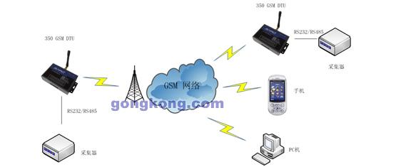 基本功能 使用方便、灵活、可靠 支持双频GSM 标准的AT命令界面 符合ETSI GSM Phase 2+标准 数据终端永远在线 短信透明传输 短信透明传输 增强功能 支持六路开关量输入短信告警功能 支持六路开关量输出控制功能 支持电路交换(CSD)功能 软硬件看门狗设计,保证系统稳定 支持中文,英文,HEX数据短信收发 适应低温和高温工作环境 可以用做普通GSM MODEM 技术参数 所选模块 Siemens TC35i 外型尺寸 90x60x25mm (包括安装固定孔) 重量 300g 工作环境 模块