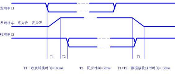 三线连接时使用模块传输与使用有线传输有以下区别:收发模块是半双工