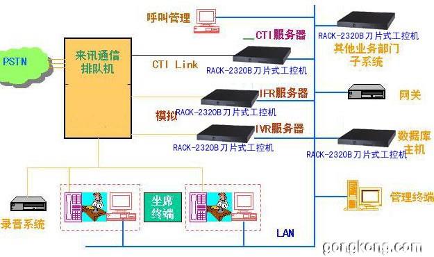 威达电:小灵通呼叫中心解决方案