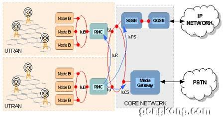这个示例rnc的结构图如图2.