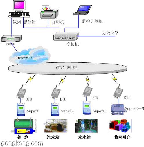 奥运动力源-安控rtu供热控制系统-北京安控科技