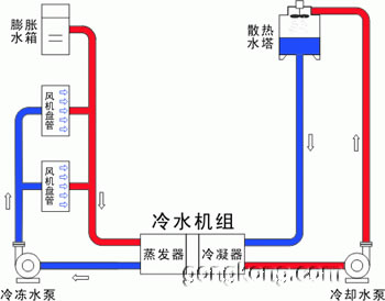 中央空调原理图