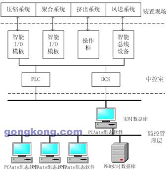 图1 系统结构图-力控 PCAuto在石化行业实时数据采集系统中的应用