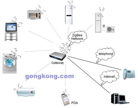 公司与海尔集团联合开发了智能家庭无线网络系统