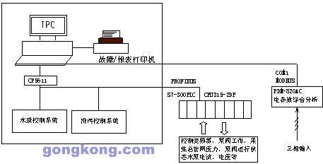 控制水泵的起/停,切换,阀的启/闭;电机电流,温度的检测,水泵使用时间