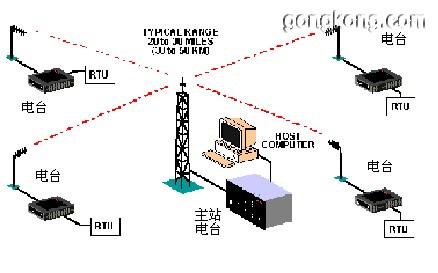 广州机场高速公路的电力监控scada系统