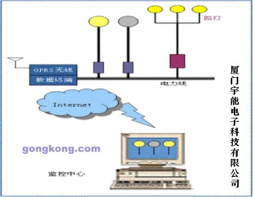 gprs城市路灯远程监控系统方案
