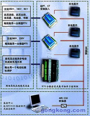 高压电动机的三相电压,三相电流,有功功率,无功功率,频率,功率因数