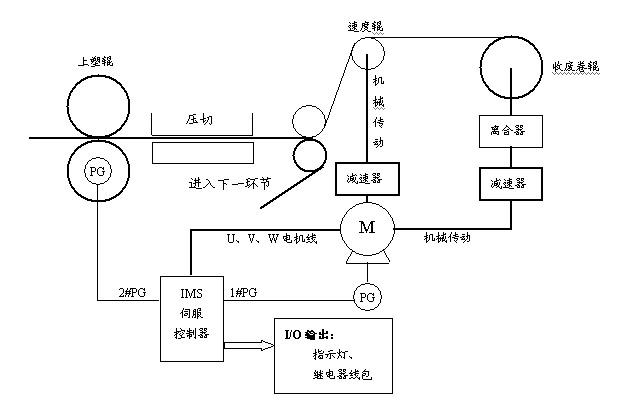 图 2 (3)ims伺服系统性能指标 a,受控电机实现0~1800rpm连续可调.