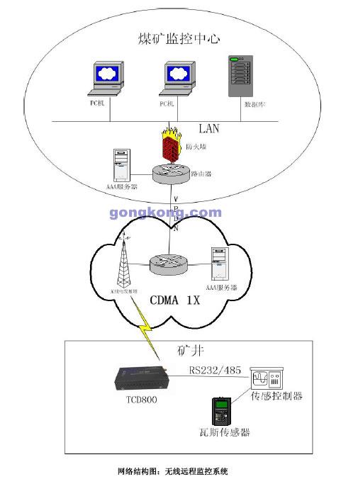 煤矿cdma 无线远程监控系统