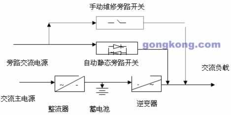 一套在线串联式ups系统基本组成由整流器,逆变器,蓄电池组和静态自动