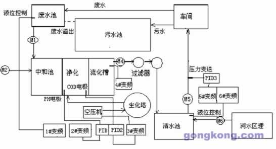 (1)由于生化塔曝气管道是通过人工手动起停控制一台18.5KW空压机进行供气,不仅COD指标不能及时有效调节,存在电能的浪费。   (2)PH值的控制,采取人工控制更加难以控制药剂的用量,其PH指标更是可想而知。   (3)M1、M4、M6手动直接起停,造成废水池、流化槽、清水池水位控制不便。M5虽然采用变频器控制,但是清水池水位及供水压力无法控制;电能消耗较多。   (4)由于原区理效率低下废水池经常溢出到污水池。造成排污量急剧上升。 3.控制方案 3.1.
