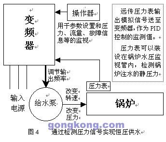 用变频器改造锅炉的排风及供水系统-方案应用-中国