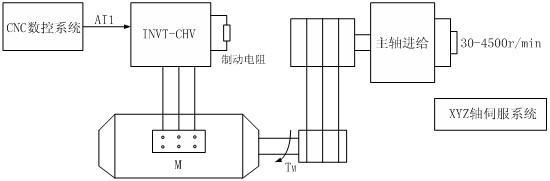 英威腾chh100高压变频器在凝结水泵上的应用