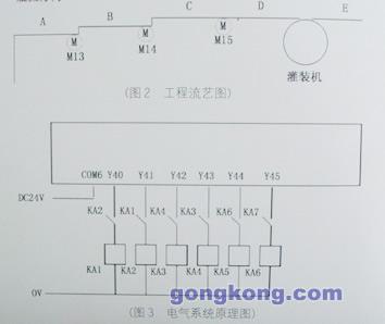 2 电气系统原理图(见图3) 变频器1,2,3分别控制电机m13,m14,m15,主