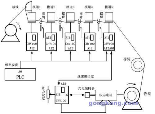 另外,收卷部分,是由chv100加张力控制专用模块来实现的.