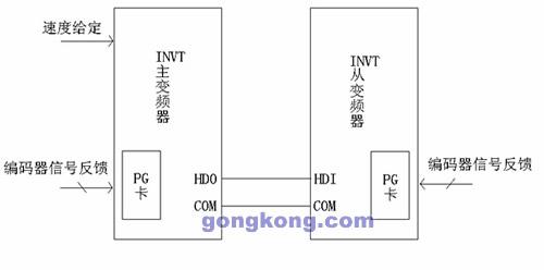 两台变频同步控制接线图