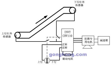 英威腾chv110变频器在自动扶梯上的应用