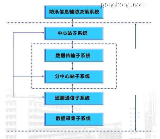 mds电台在上海城市防汛信息采集系统中的应用
