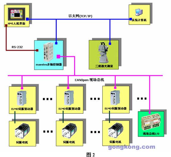elmo运动控制系统在飞机数字化装配系统上的应用