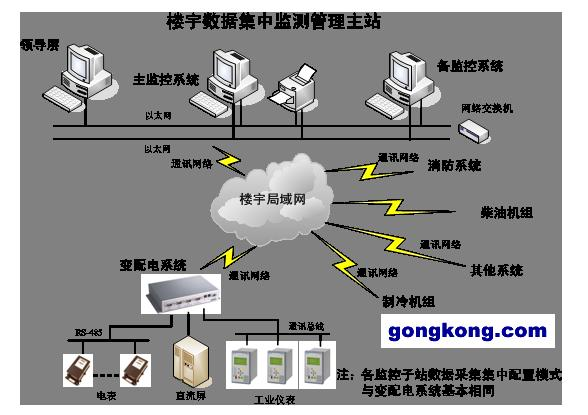 数据集中监测系统技术方案