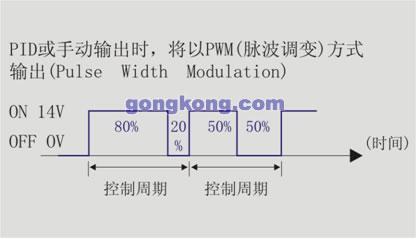 当选择继电器为输出的dta系列温控器输出类型机种并执行pid控制时