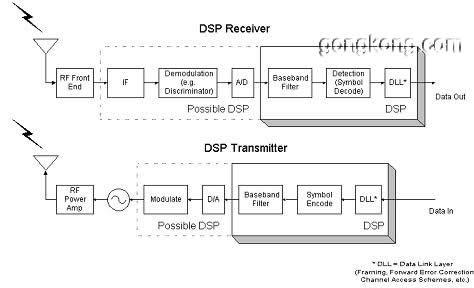 mds数传电台之dsp技术介绍及与模拟电台指标比较