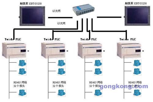 8) 系统安装接线及使用方便.rs485网络时更省配线.