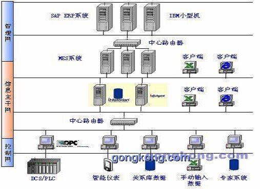mes系统基于管理网应用开发系统通信中间件与erp系统进行数据交换